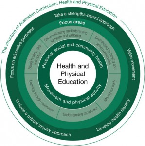 Figure 1 Relationship of curriculum elements in the Australian Curriculum Health and Physical Education